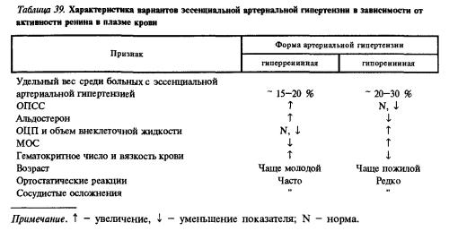 Таблица вариантов эссенциальной гипертензии