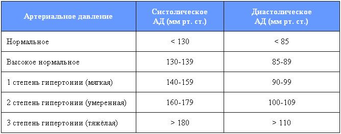 классификация верхнего и нижнего давления