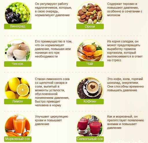 Продукты, повышающие артериальное давление у человека. Полный список.