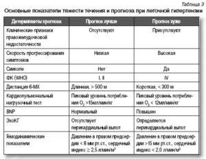 Основные показатели легочной гипертензии