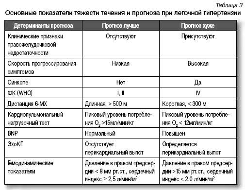Что такое легочная артериальная гипертензия? Симптомы и лечение.