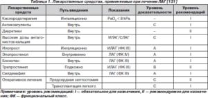 Лекарственные средства, применяемые при лечении легочной гипертензии