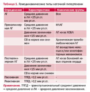 Типы легочной гипертензии