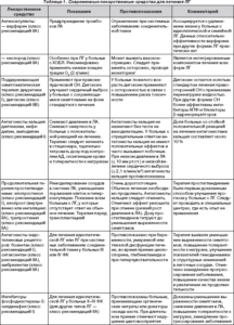 Современные лекарства для лечения легочной гипертензии