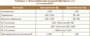 классификация уровней артериального давления
