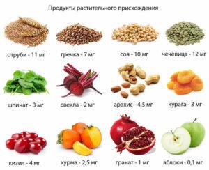 Продукты растительного происхождения повышающие давление