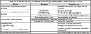Классификация гипотензивных препаратов