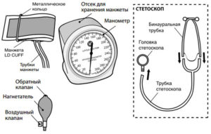 Из чего состоит механический тонометр