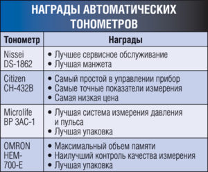 Проверка качества автоматических тонометров