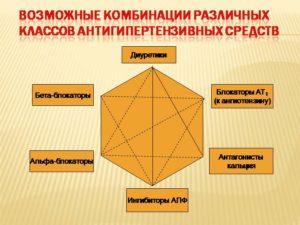 Возможные комбинации различных классов антигипертензивных средств