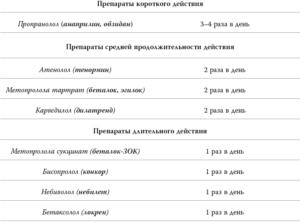 Препараты различной продолжительности действия