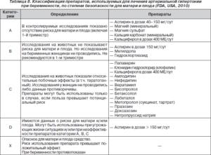Препараты, используемые для лечения артериальной гипертонии при беременности