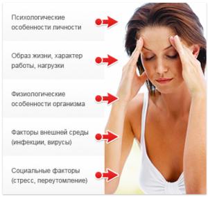Причины гипертензии