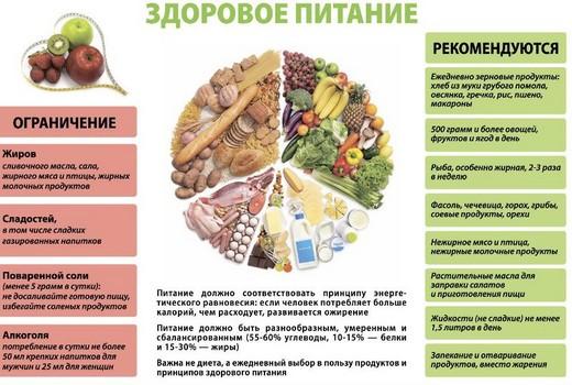 Гипохолестериновая диета при артериальной гипертонии