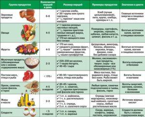 Рацион питания при гипертонии
