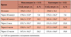 Применение моксонидина по времени