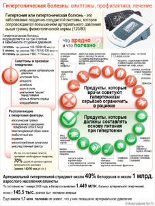 симптомы и лечение гипертонии