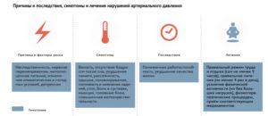Изображение - Упало нижнее давление до потемнения в глазах nizkoedav-2-300x130