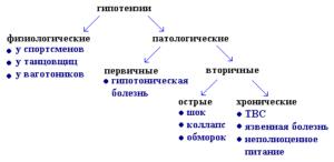 Типы гипотонии