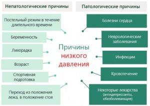 Изображение - Упало нижнее давление до потемнения в глазах nizkoedav-3-300x211