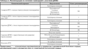 Рекомендации по лечению тахикардий