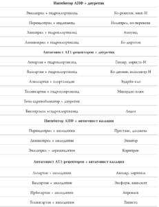 Сочетание препаратов от повышенного АД