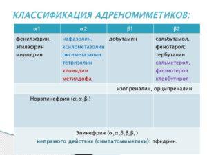 Классификация Адреномиметиков