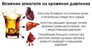Влияние алкоголя на кровяное давление