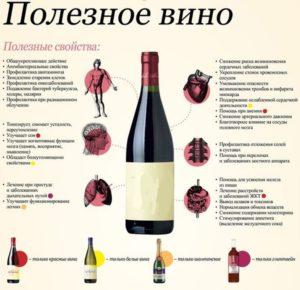 Полезное вино
