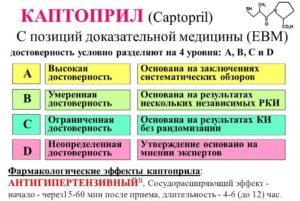 Эффективность Каптоприла