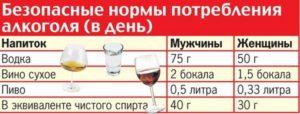 Нормы потребления алкоголя