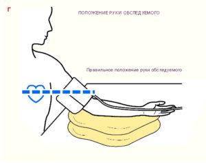Как правильно располагать руку