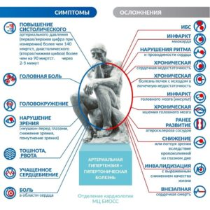 Симптомы гипертонии