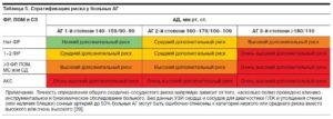 Стадии риска гипертонии