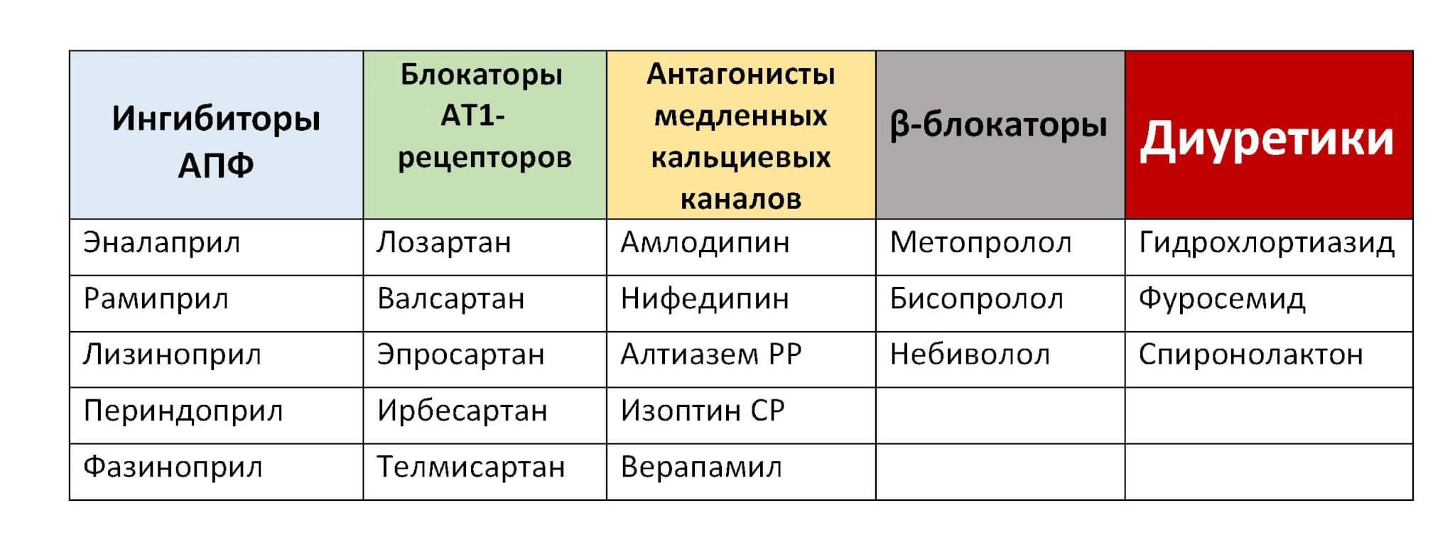 Схема лечения гб