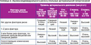 Стадии риска при гипертонии