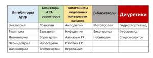 Лекарственные препараты при гипертонии