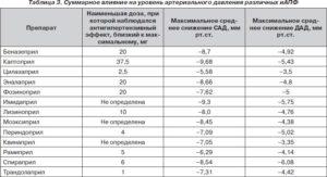 Влияние сартанов на артериальное давление