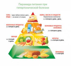 Пирамида питания при гипертоническом кризисе