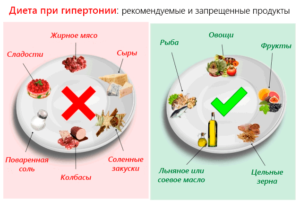 Рекомендуемые и запрещенные продукты при гипертонии