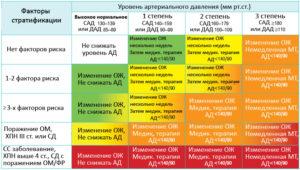 Протокол лечения гипертонии