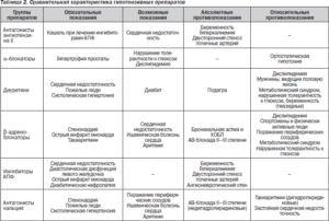 Сравнительные характеристики препаратов для лечения гипертонии