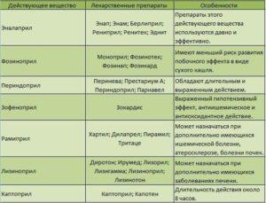 Препараты для снижения диастолического давления