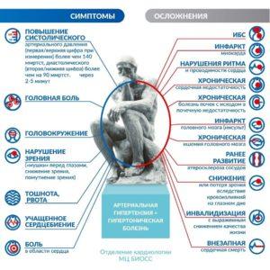 Симптомы и осложнения гипертонии