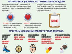 Артериальное давление: полезно знать