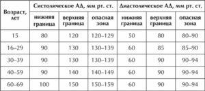 Артериальное систолическое и диастолическое давление