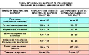 Нормы артериального давления по ВОЗ