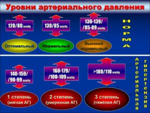 Нормы артериального давления