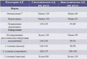 Нормы систолического и диастолического давления